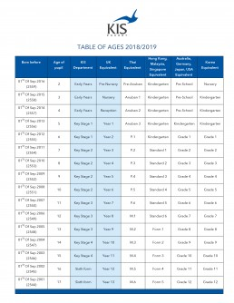 Table of Ages 2018-2019